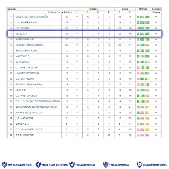 Clasificación · Tercera División · Grupo IX · Jornada 11 · 2017-18