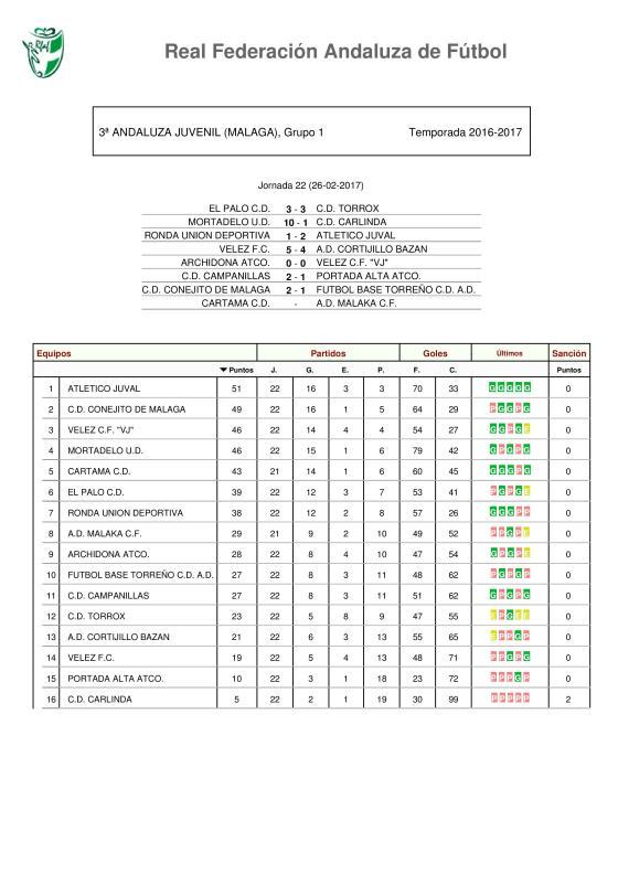 clasificacion-jornada-22-tercera-division-andaluza-juvenil-grupo-i-2016-17