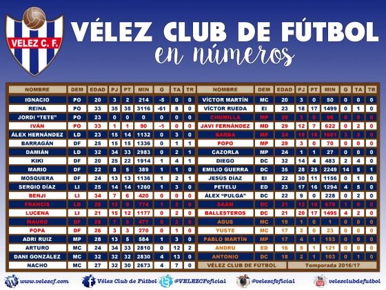 VELEZ CF EN NUMEROS 201617