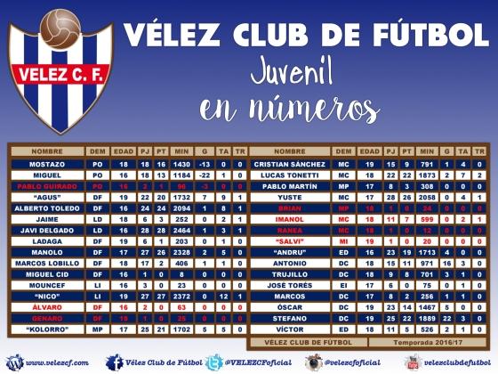 VELEZ CF juvenil EN NUMEROS 201617